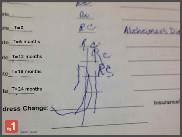 This patient's handwriting shows the progression of Alzheimer's disease over time.