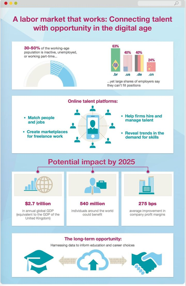 Infographic: Connecting Talent With Opportunity In the Digital Age