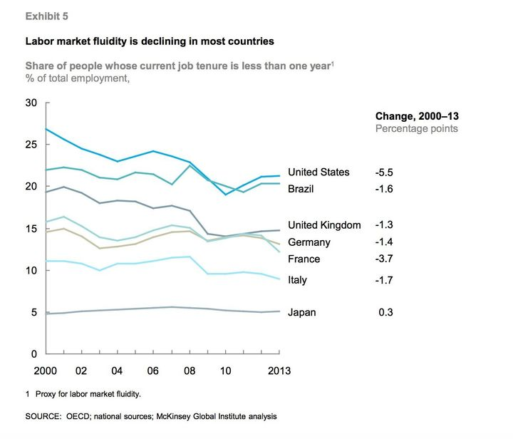 Global labor market fluidity
