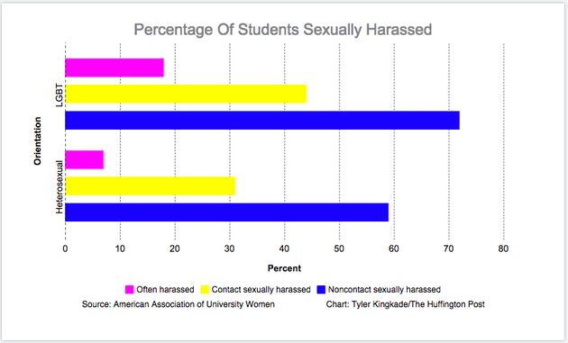 Percentage of college students who have been sexually
