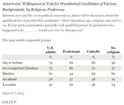 """Americans' Willingness to Vote for Presidential Candidates of Various Backgrounds, by Religious Preference"""