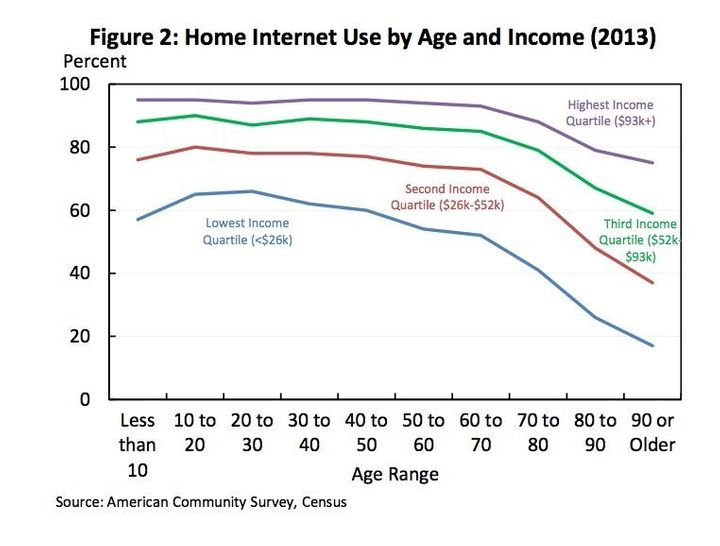 Home Internet Use by Age and Income (2013)