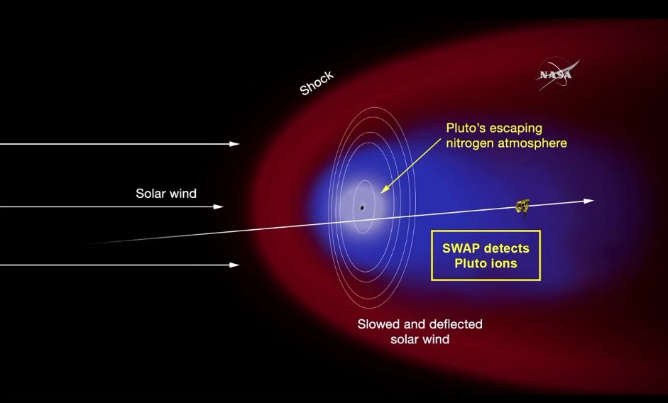 """""""We know the atmosphere is nitrogen,"""" New Horizons co-investigator Fran Bagenal, said of Pluto. Pluto has a tail of charg"""