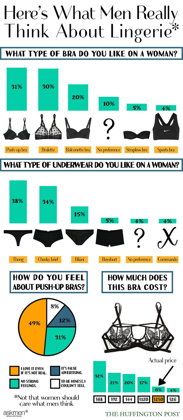 382e95e725 Lingerie Poll Shows Men Prefer Thongs And Push-Up Bras. Surprise ...