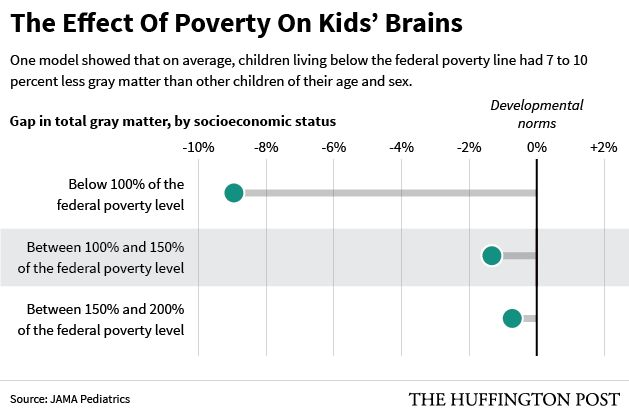 How Poverty Affects Childrens Brains >> How Poverty Stunts Kids Brain Development Huffpost Life