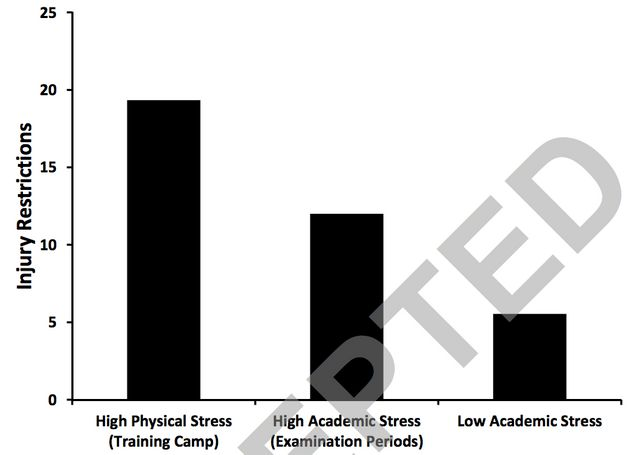 stress in athletics Lee stress in college athleticscauses, consequences, coping por robert e stevens con rakuten kobo stress in college athletics: causes, consequences, coping addresses.