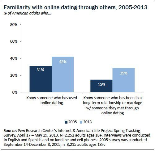 Huffington post online dating statistics
