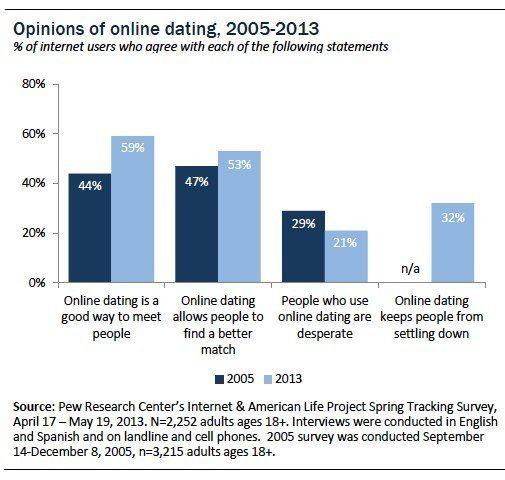 Percent Of Marriage From Online Hookup