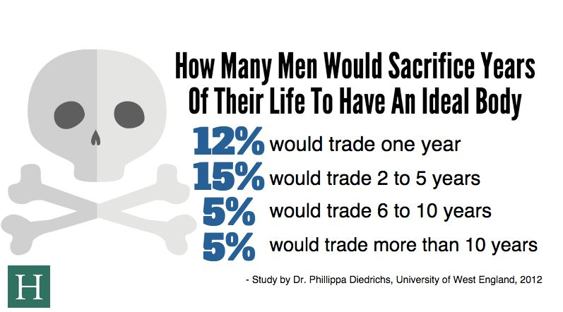 A large portion of British men in a University of West England study in 2012 said they would trade years of their life to hav