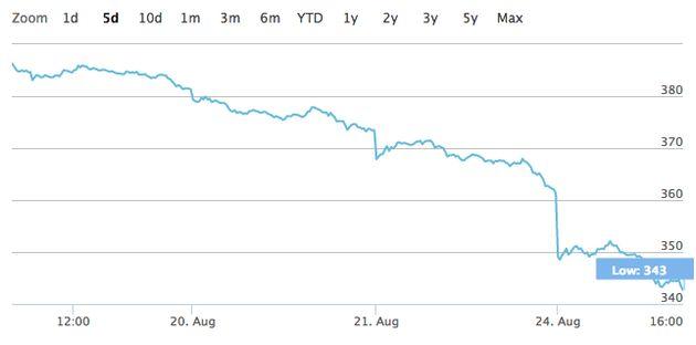 5 Reasons Stocks Are Tumbling Worldwide On 'Black