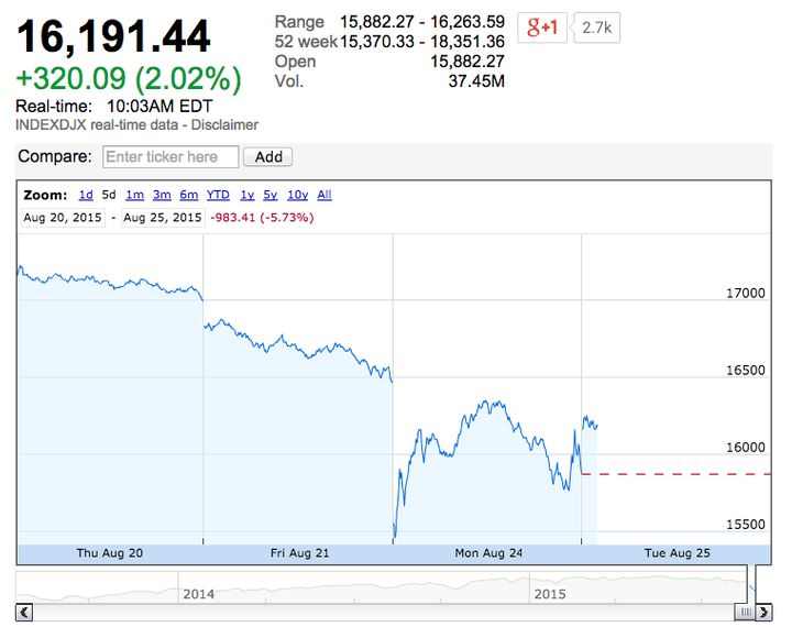The five-day view oftheDow Jones Industrial Average.