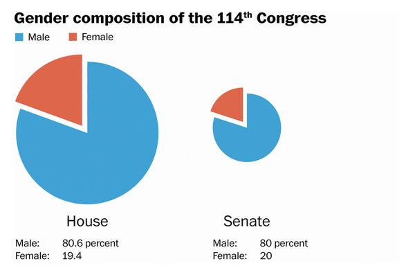 "According to <a href=""http://www.washingtonpost.com/news/the-fix/wp/2015/01/05/the-new-congress-is-80-percent-white-80-percen"