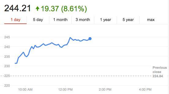 <p>Tesla stock soared Thursday.</p>