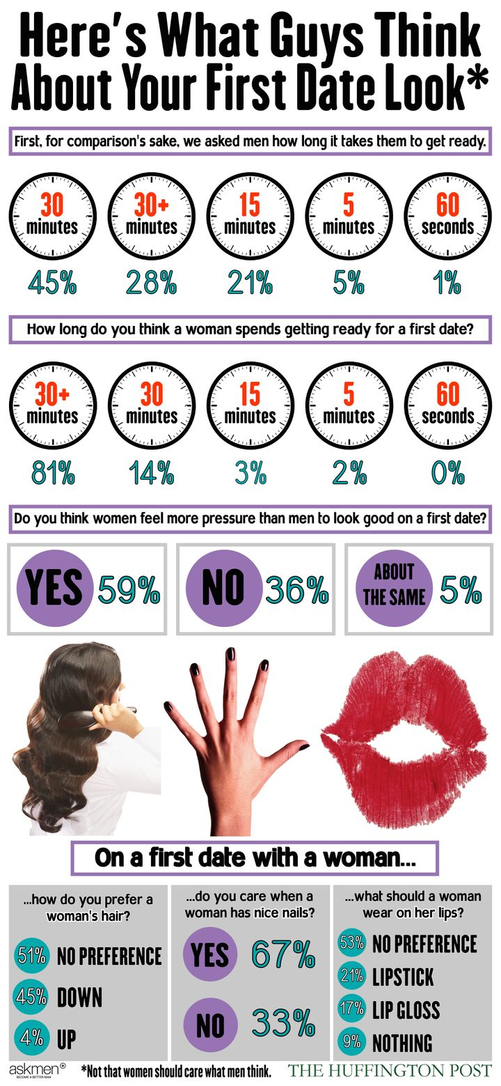 c29c01d951dc Here s What Men Really Think Of Your First Date Look