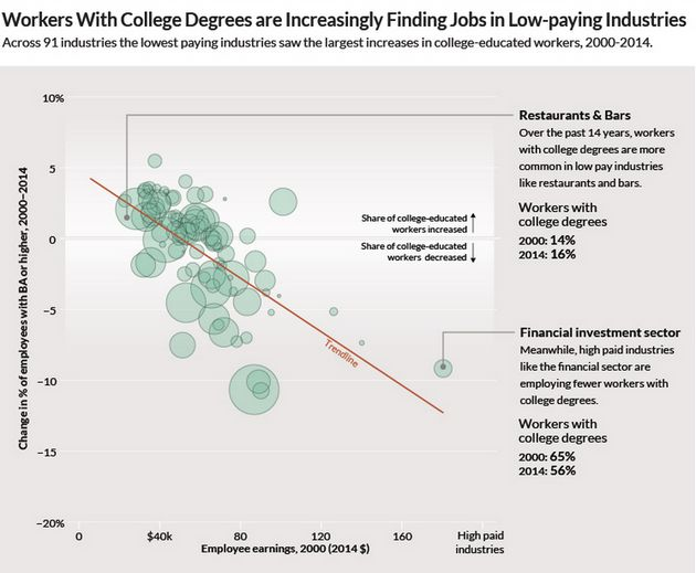 A College Degree Is Increasingly Likely To Land You In Low-Wage