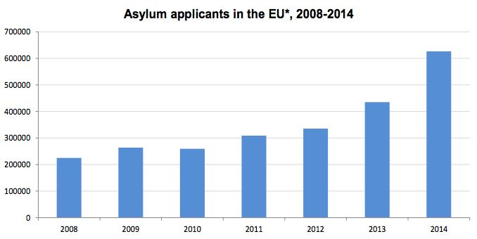 The number of asylum applicants across the EU has drastically increased in the last few years.