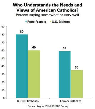 Half Of Former Catholics Have Forsaken Religion Altogether   HuffPost