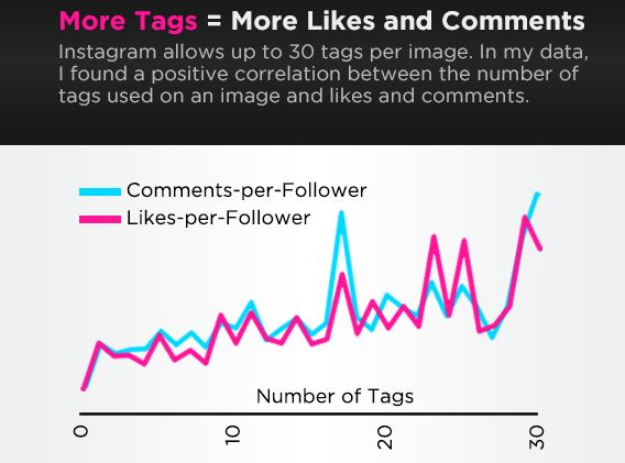 """<strong></strong>Source: <a href=""""http://danzarrella.com/infographic-the-science-of-instagram.html"""" target=""""_blank"""">Dan Zarre"""