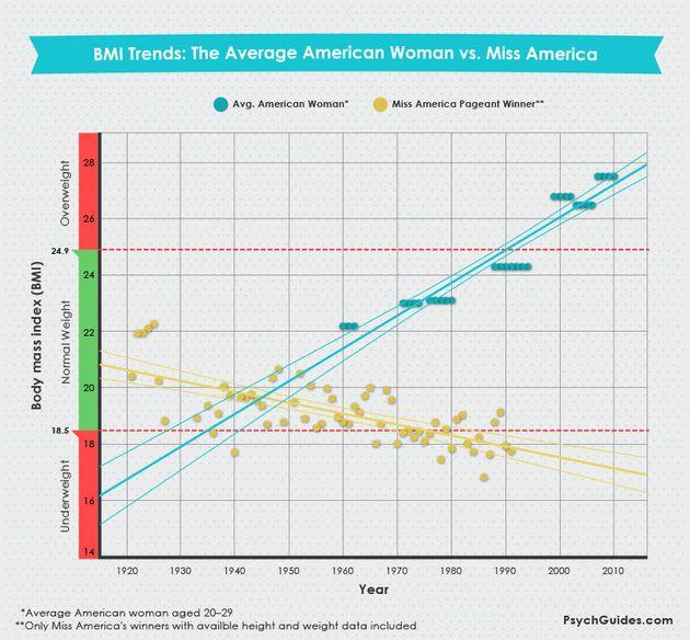 Por Qué No Debemos Aceptar La Obesidad Y A Quién Debemos