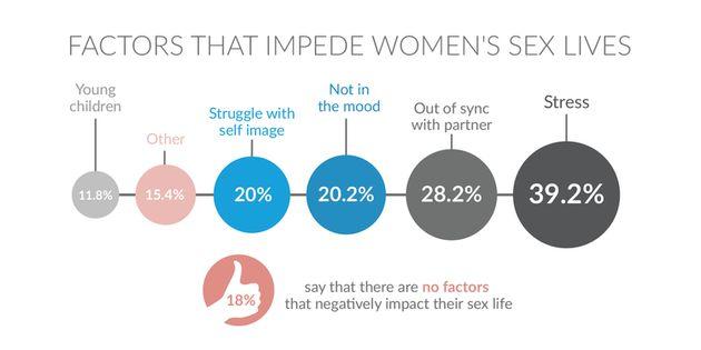 Women Want More Sex, Survey