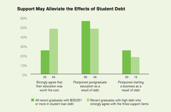 Students who are buried in debt are nevertheless more likely to say college was worth it if they had a mentor.