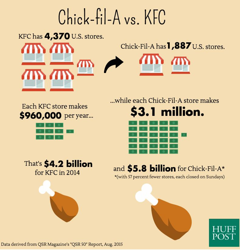 image about Chick Fil a Printable Applications known as The Mad Course Chick-fil-A Beats Other Instant-Food stuff Chains