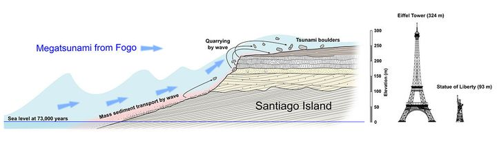 When the 800-foot-tall tsunami reached Santiago Island, boulders and other debris likely were ripped from the shoreline and h