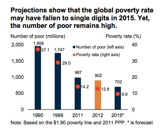 Ending Extreme Poverty and Sharing Prosperity: A Snapshot