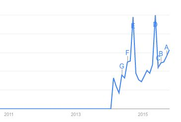 A Google Trends chart shows how interest in the Gigafactory has shot up in recent months.