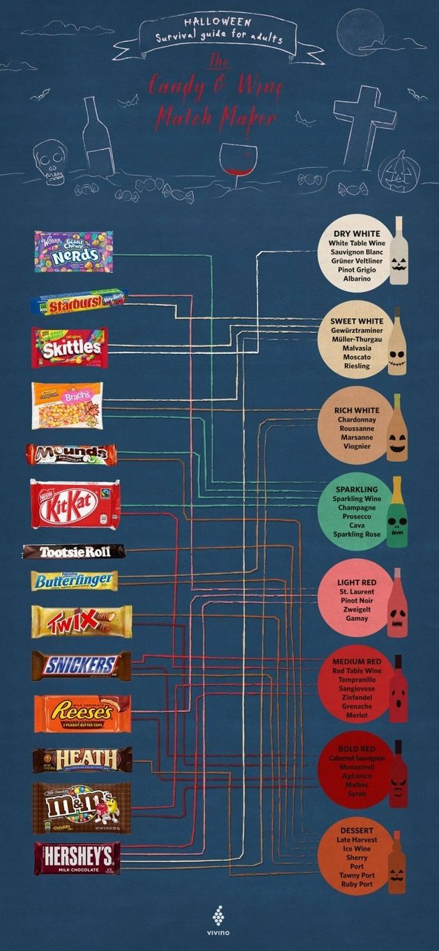 Candy & Wine Pairing Guide