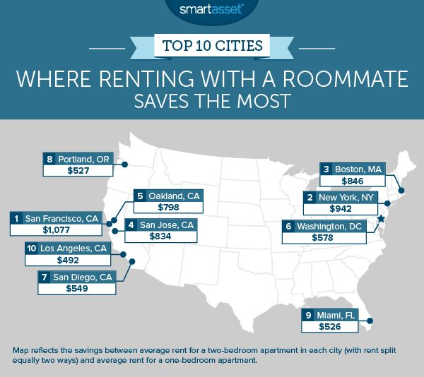 Marvelous Heres How Much Money You Can Save By Living With A Roommate Home Interior And Landscaping Ferensignezvosmurscom