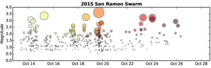 This USGS-provided graph shows the number and severity of the 2015 San Ramon earthquake swarm over time.