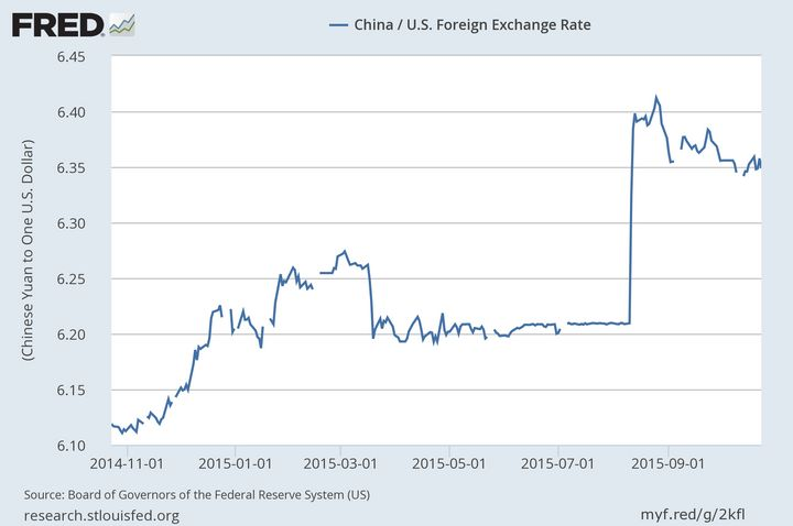 The U.S. dollar has dramatically increased in value relative to the Chinese yuan since August alone. Economists believe that