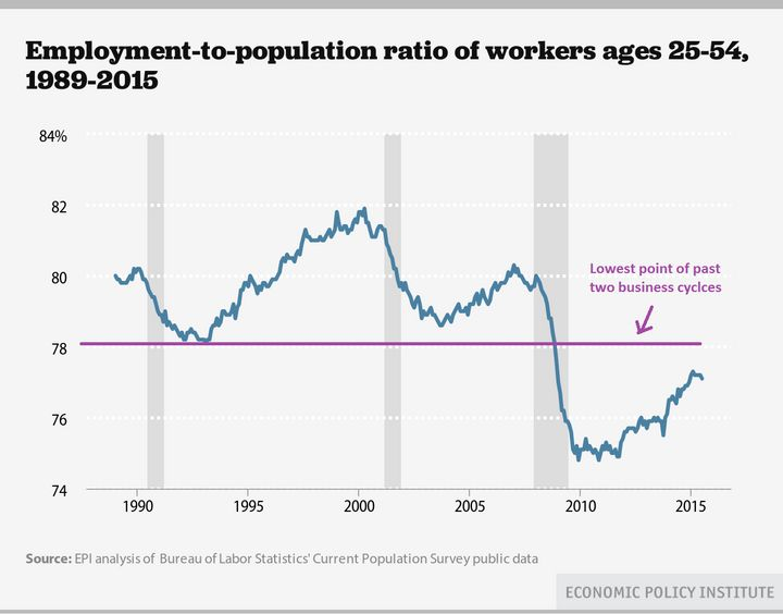 """This graph shows employment levels among the """"prime-age"""" population over the course of three business cycles: the early 1990s"""