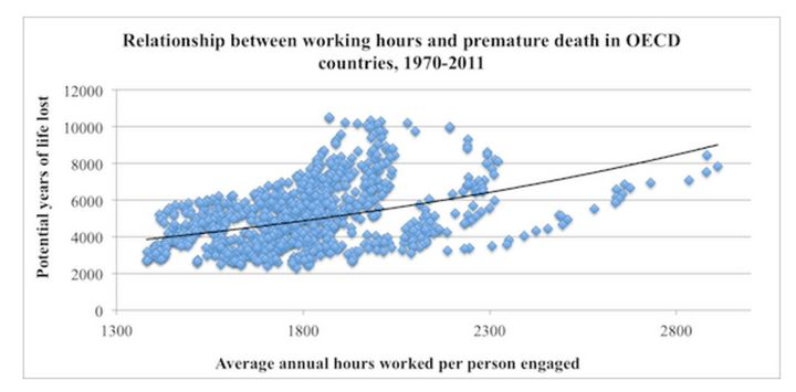 The OECD tracked thecorrelation between hours worked and premature mortality from 1970 to 2011.