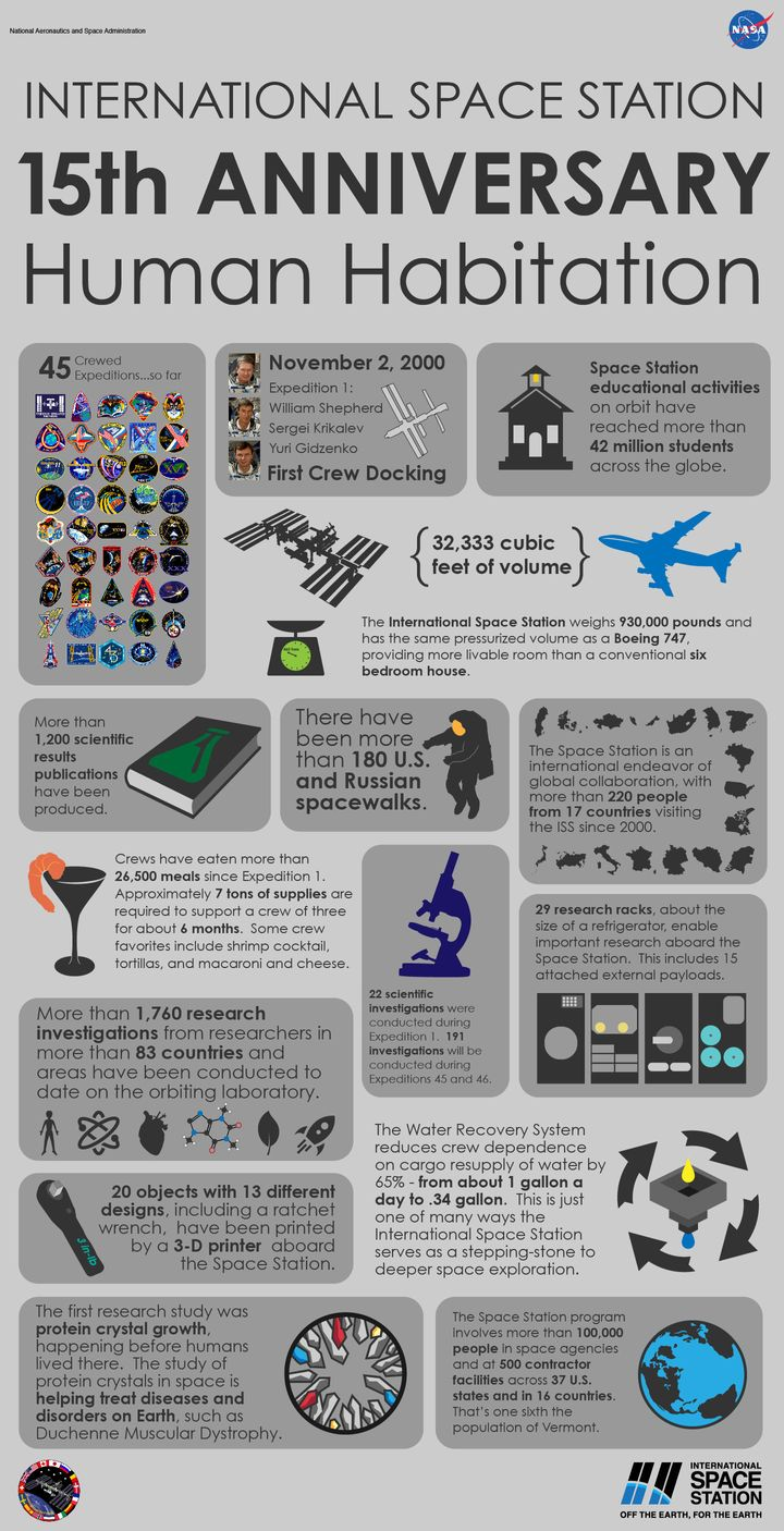 This NASA infographic features a look back at the 15 years of continuous human presence aboard the International Space Statio