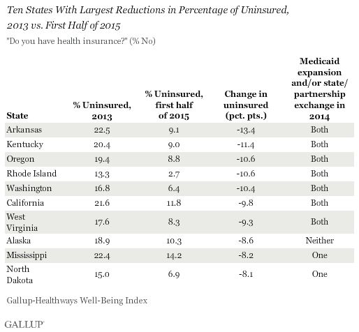Kentucky saw the second-largest reduction in its uninsured rate among all states under the Affordable Care Act.