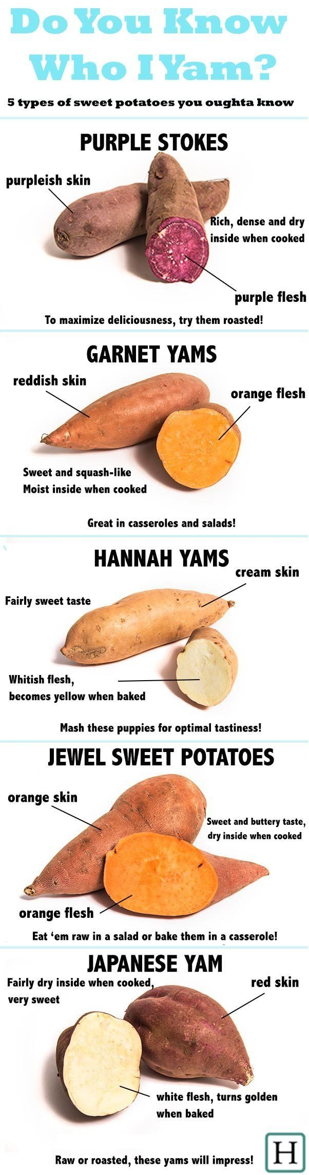 Can You Eat Sweet Potatoes On A Raw Food Diet