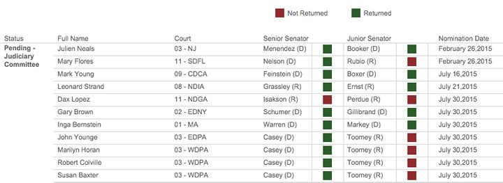 ThisNov. 10 snapshot showswhichsenators haven't turned in blue slips for their judicial nominees in the Jud