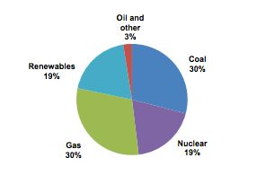Sources for Britain's energy in 2014.