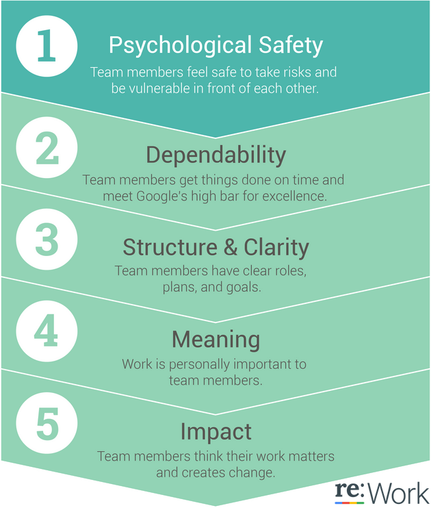Google Has Discovered The 5 Key Traits Employees Need To