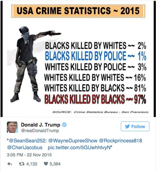 Donald Trump Does Racist Twitter Tweet In Response To Black Lives Matter Shooting