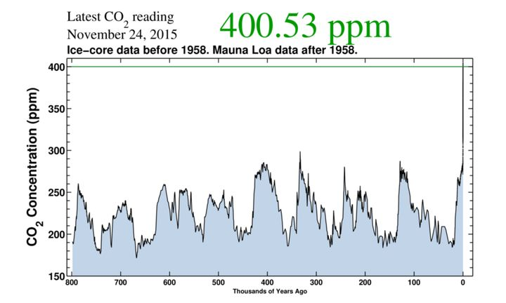 "The black vertical line on right isn'€™t the end of the graph -€"" it'€™s 200 years of rapid CO2 increases."