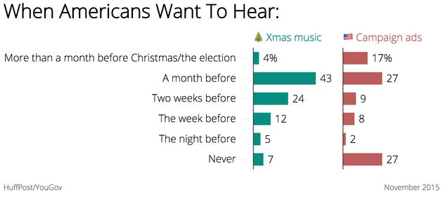 Shocking Survey Finds Americans Think Christmas Music Is Way Less Annoying Than Campaign