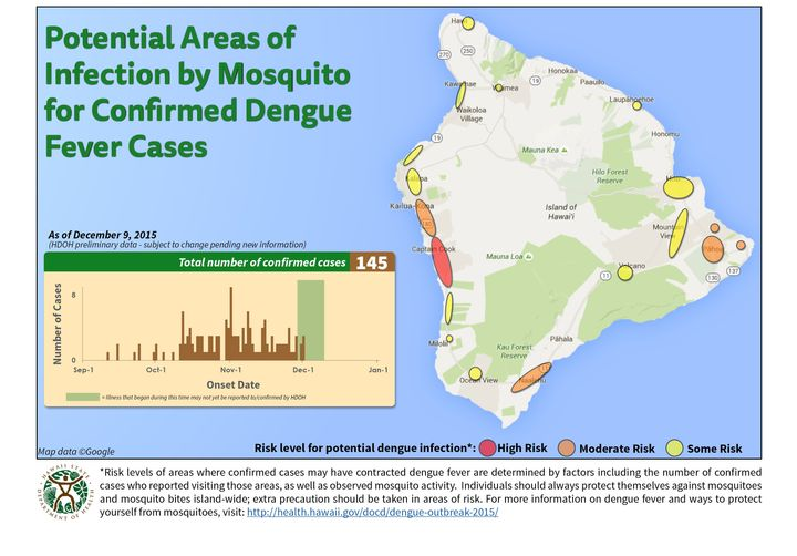 As of Tuesday, the Hawaii Department of Health confirmed a total of 145 cases of locally acquired dengue on Hawaii's Big Island.
