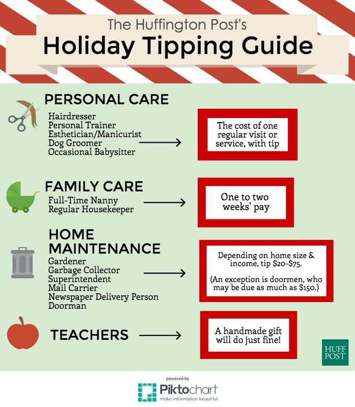 How Much You Should Actually Tip At The Holidays Huffpost Life