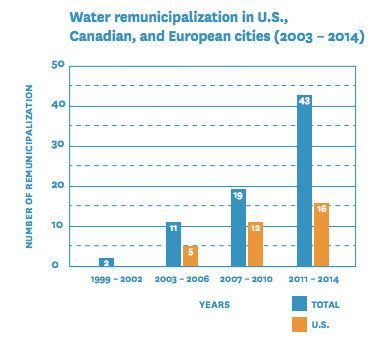 """Examples of water systems that are being """"re-municipalized"""" are on the rise, the Corporate Accountability International point"""