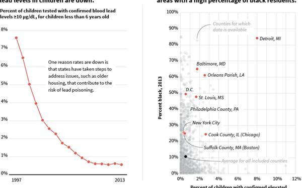 """On average, <a href=""http://www.cdc.gov/exposurereport/pdf/metals1.pdf"" target=""_hplink"">between 1999 and 2004</a>, black ch"
