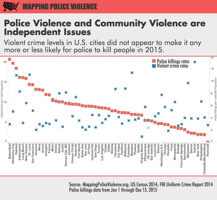 A Closer Look At Police Killings This Year Debunks A Big Myth - Crime map vs 2016 us election