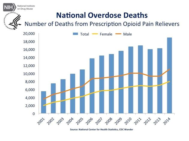 Here's How Many People Fatally Overdosed On Marijuana Last